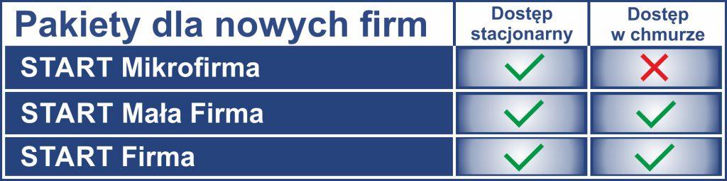 Tabela pakiety dla nowych firm comarch optima